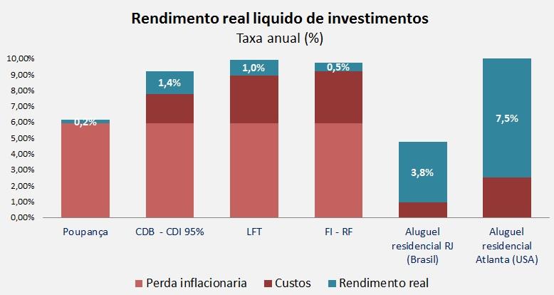 Grafico rendimento real investimentos