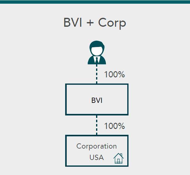 Sucessão patrimonial-BVI_Corp