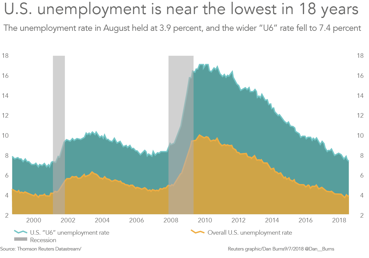 Taxa desemprego nos EUA - Investimento em apartamentos nos EUA