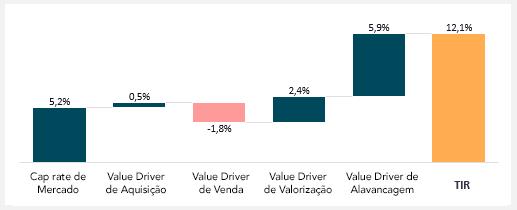 Modelo Value Driver - geração de valor