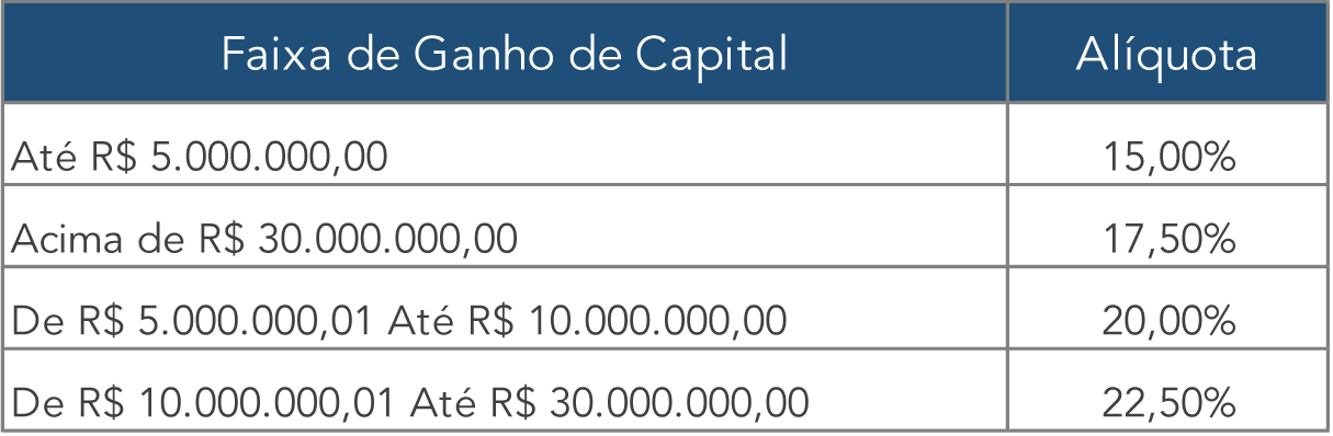 tabela-imposto-de-renda