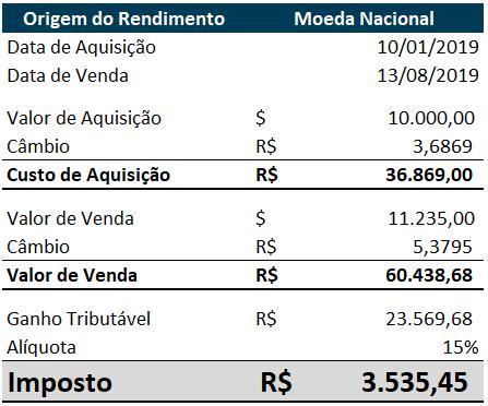 Investidores brasileiros no exterior_rendimentos em dólar