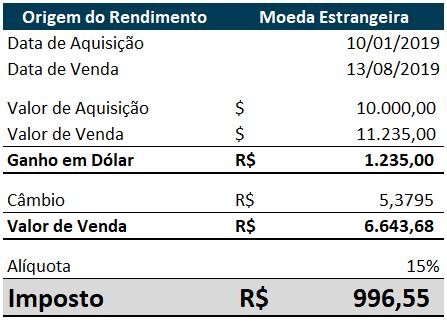 Investidores brasileiros no exterior_rendimentos em real