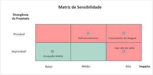 Matriz de sensibilidade para fundos imobiliários