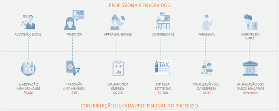 Sucessão patrimonial na prática - profissionais envolvidos