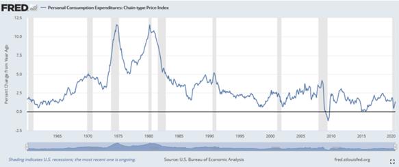Previsão da Inflação nos EUA