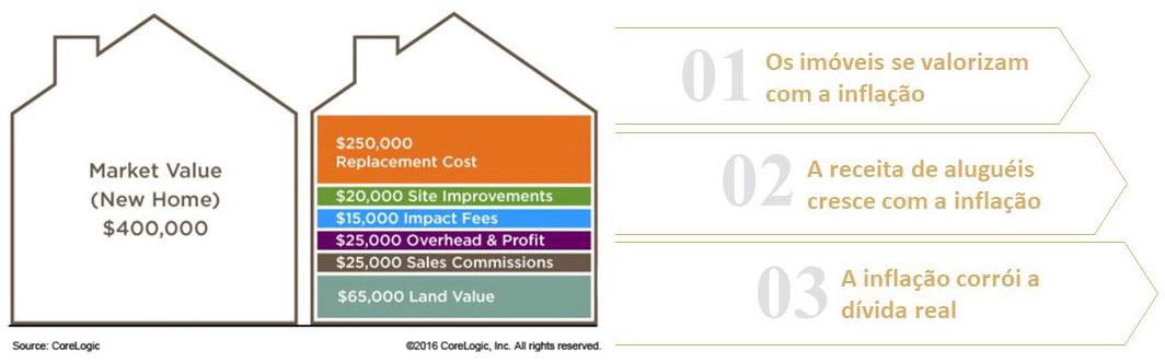 Valorização dos imóveis na carteria de investimentos